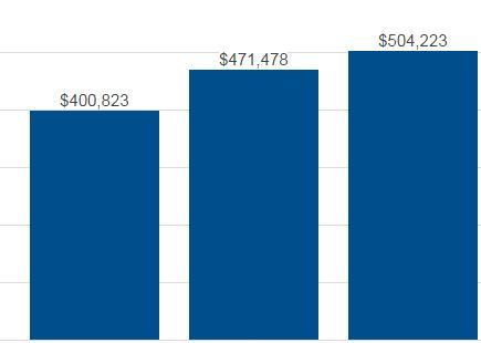 Studio City Condo Sales Charts