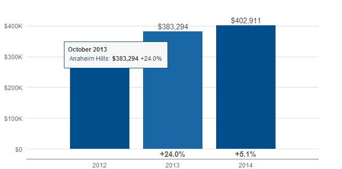 Los Angeles Real Estate Market Reports